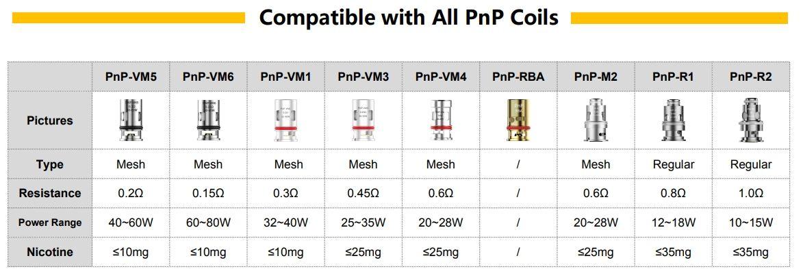PnP Coils